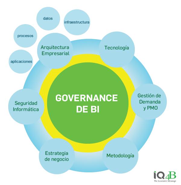 Governance BI