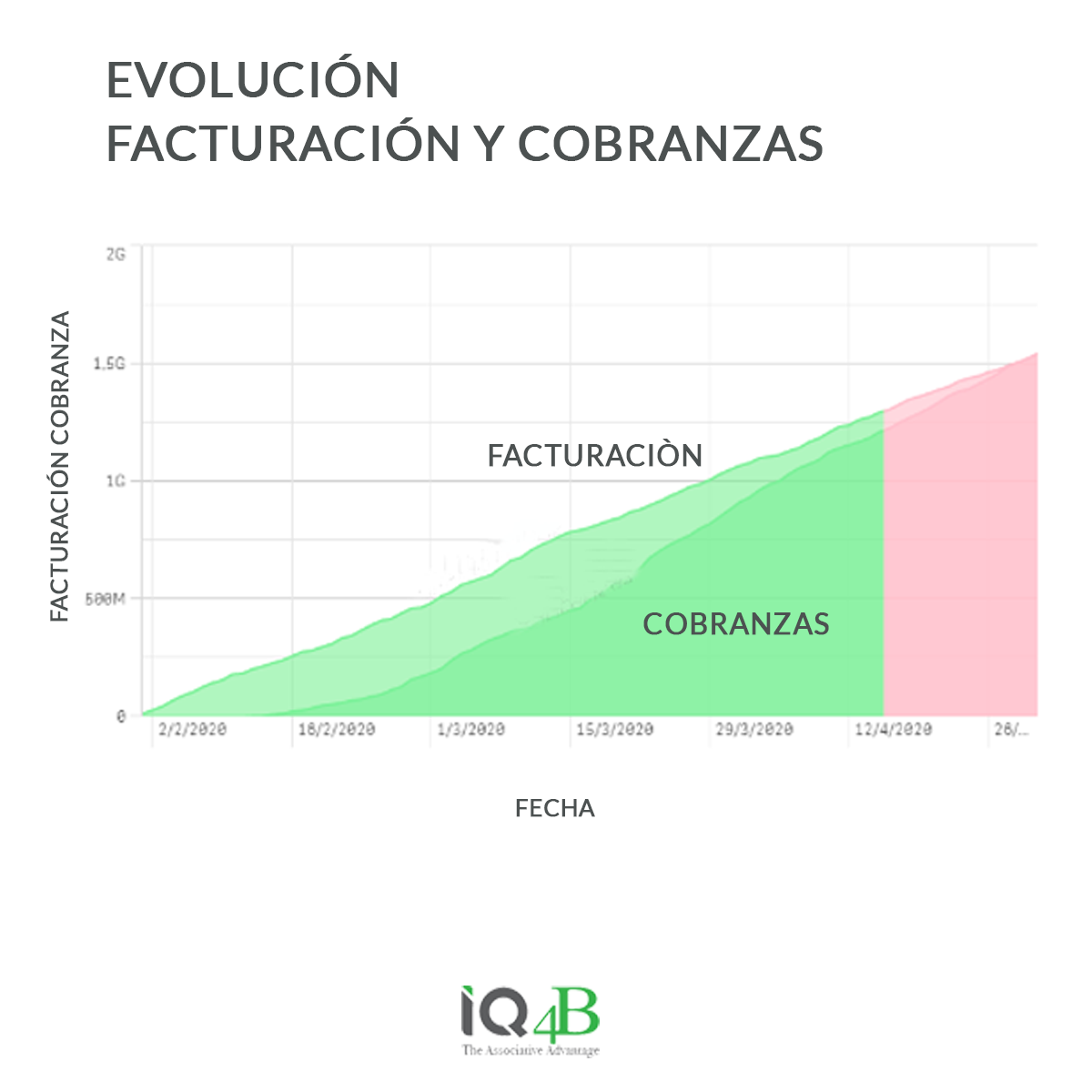 KPIs de Cobranzas