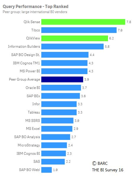 Siempre dije que Qlik era la plataforma analítica más performante. A continuación, te cuento los motivos.